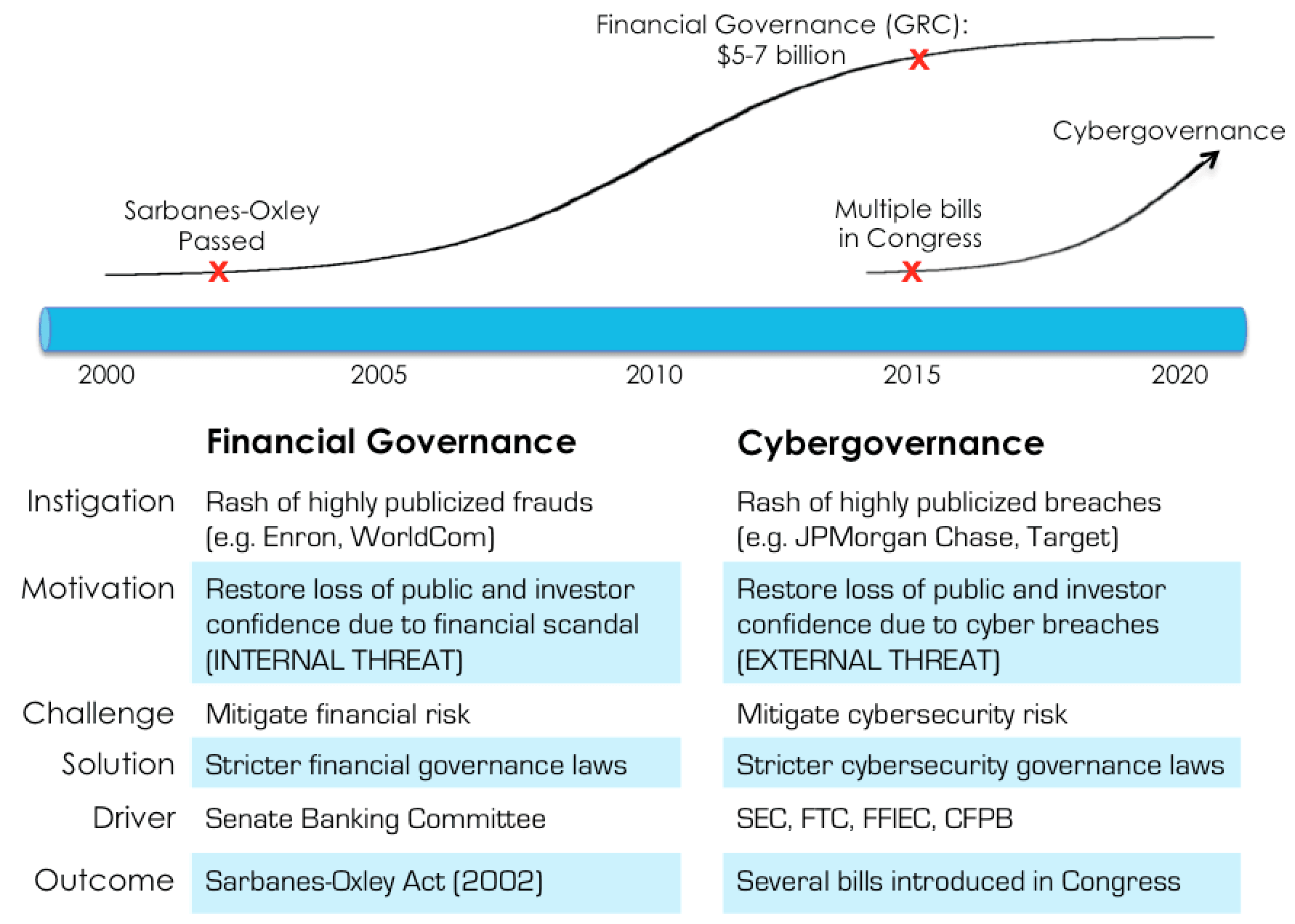 Comparison between the fields of cybergovernance and financial governance