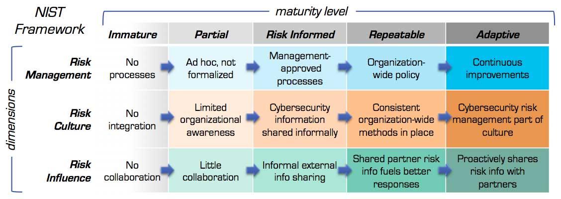 NIST Framework Tiers