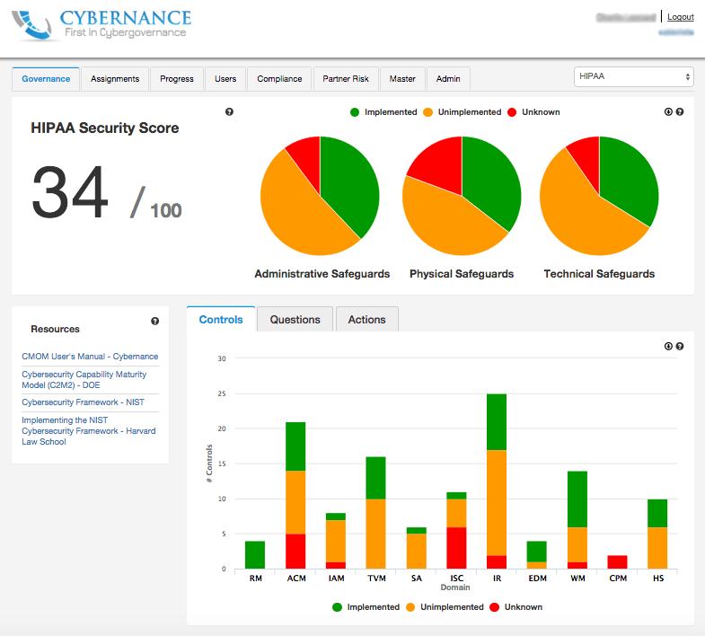 The Cybergovernance Maturity Oversight Model (CMOM)