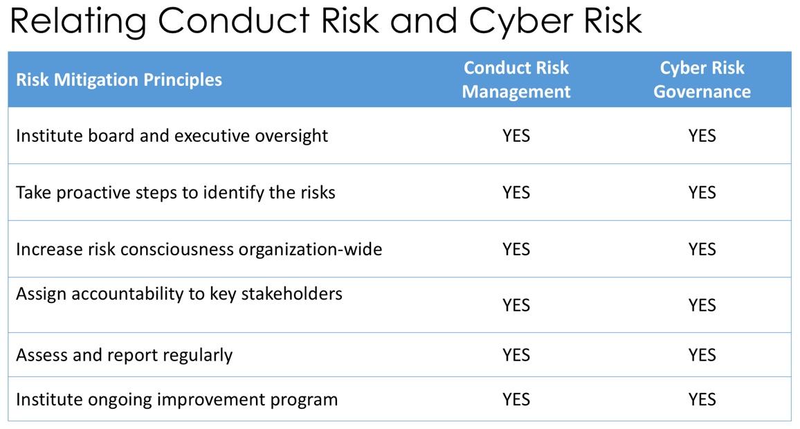 Relating Conduct Risk and Cyber Risk