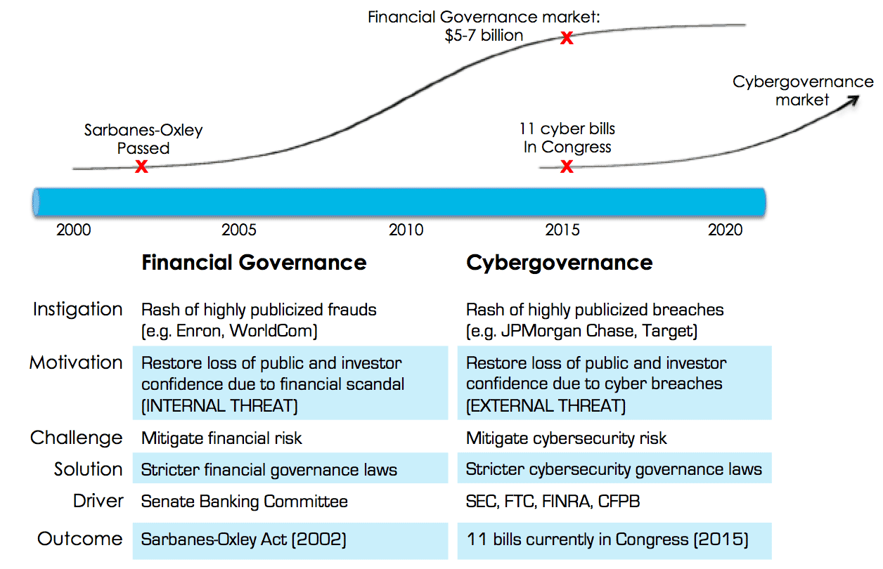 Cybergovernance Parallels Evolution of Financial Governance