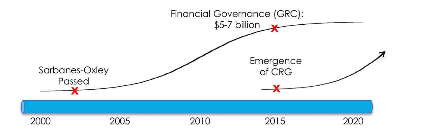 Timeline showing passage of financial governance legislation and projecting impending cybergovernance legislation
