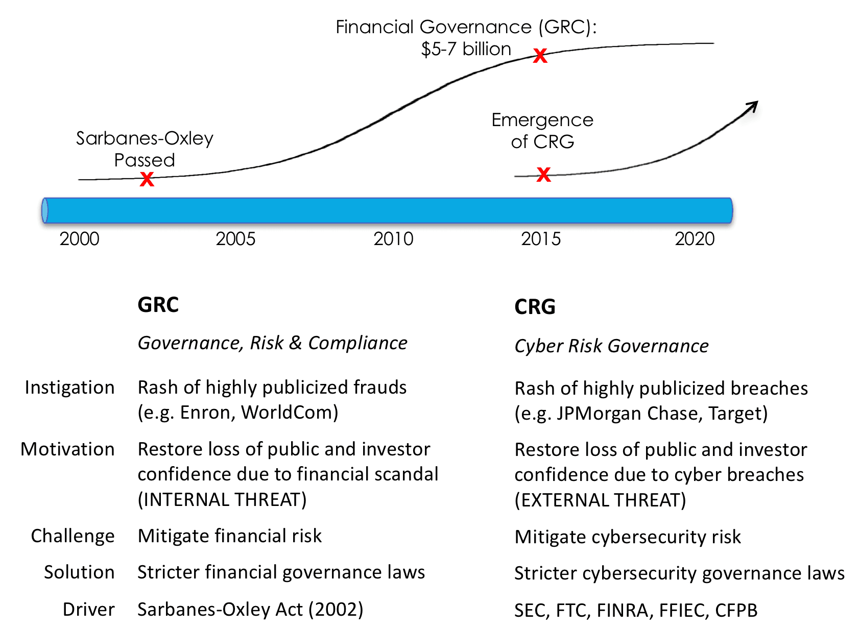 Governance, Risk and Compliance versus Cyber Risk Governance